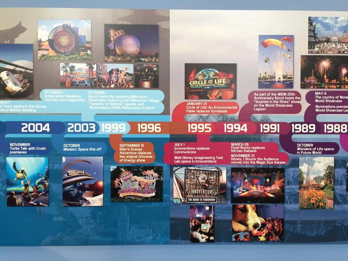 Epcot Park History Timeline